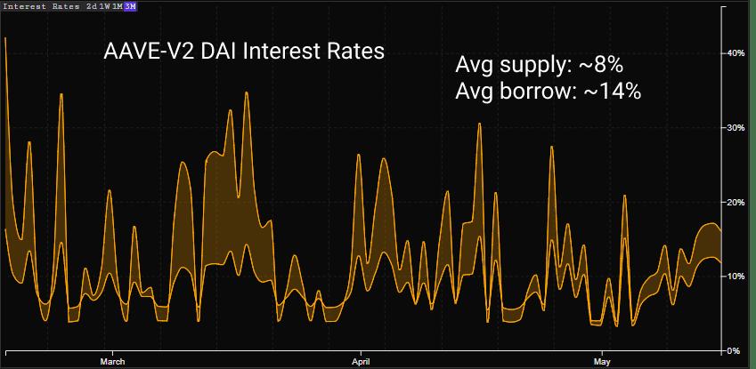 Рынок кредитования DAI на Aave